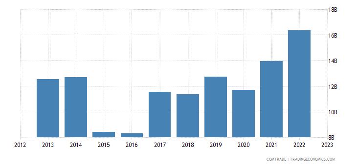 china exports kazakhstan