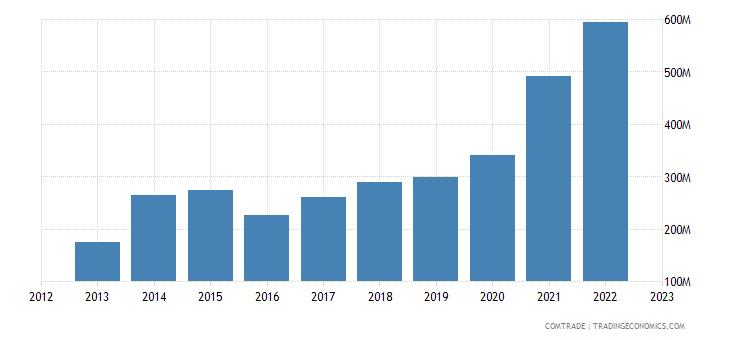 china exports kenya plastics