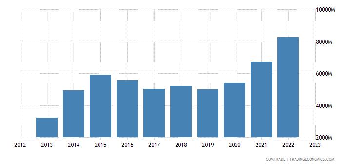 china exports kenya