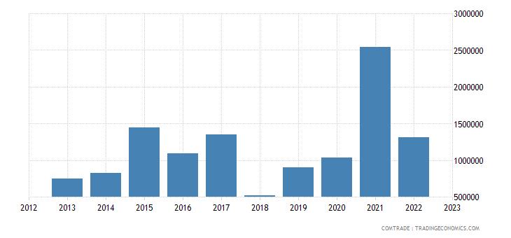 china exports kiribati articles iron steel