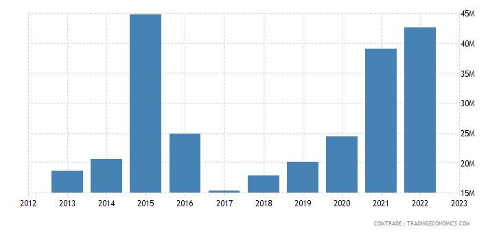 china exports kiribati