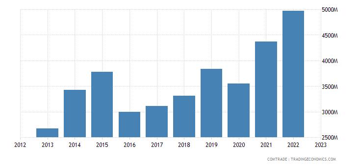china exports kuwait
