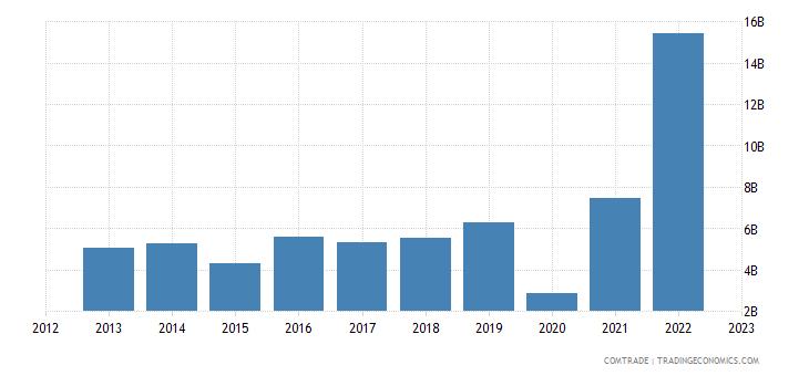 china exports kyrgyzstan