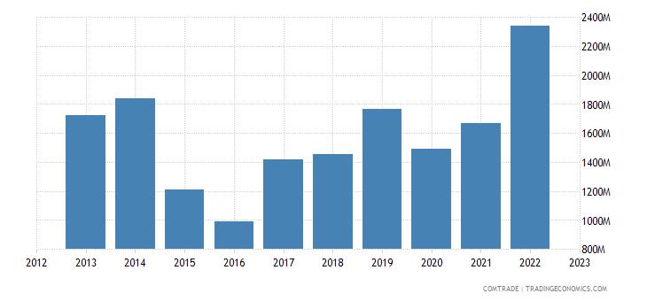 china exports laos