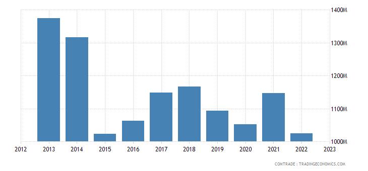 china exports latvia
