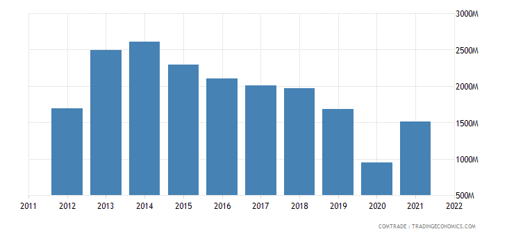 china exports lebanon
