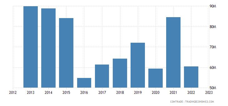 china exports lesotho