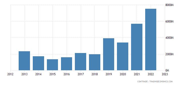china exports liberia