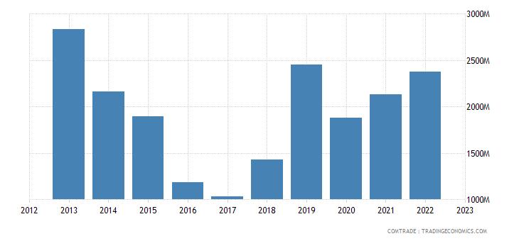 china exports libya