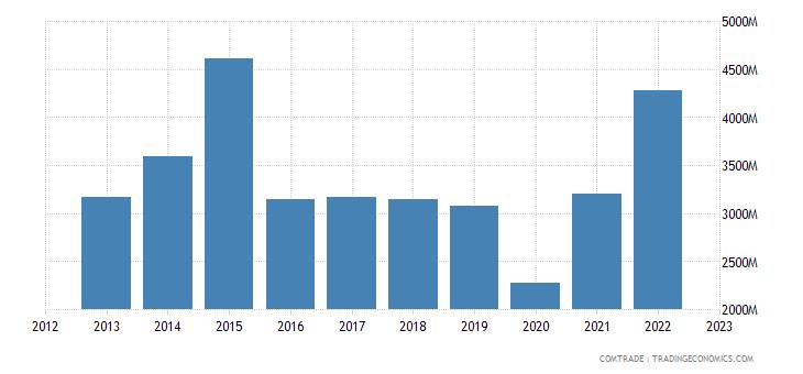 china exports macau