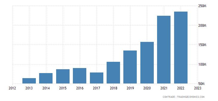 china exports macedonia