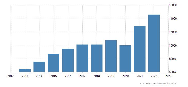 china exports madagascar