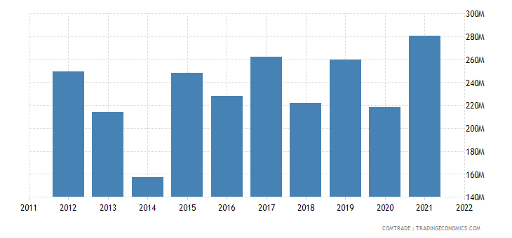 china exports malawi