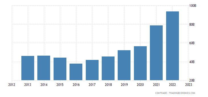 china exports malaysia