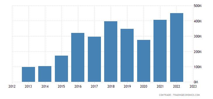 china exports maldives