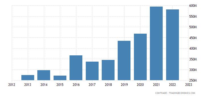 china exports mali