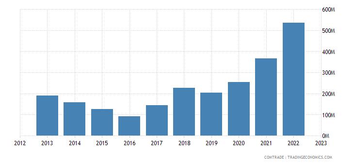 china exports malta oil not crude petrol bitumen mineral