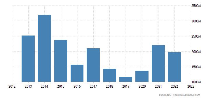china exports malta