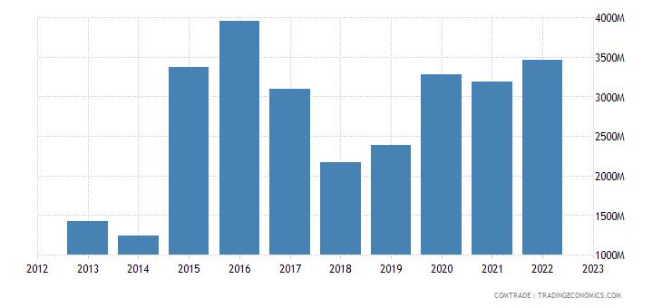china exports marshall islands