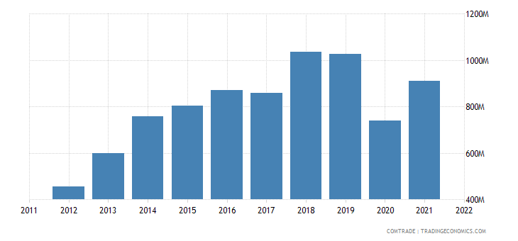 china exports mauritania