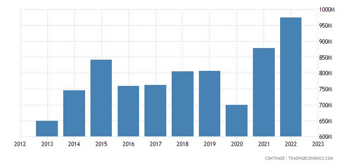 china exports mauritius