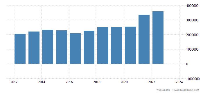 china exports merchandise customs current us$ millions seas adj  wb data