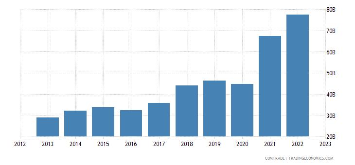 china exports mexico