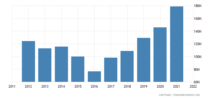 china exports moldova