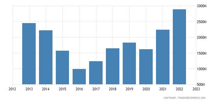 china exports mongolia
