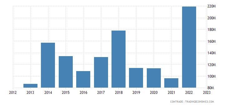 china exports montenegro