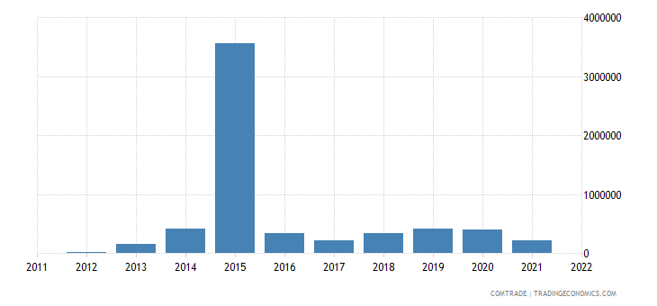 china exports montserrat
