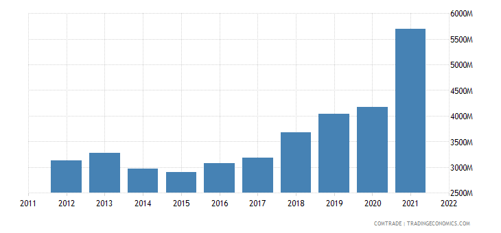 china exports morocco