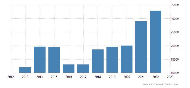 china exports mozambique