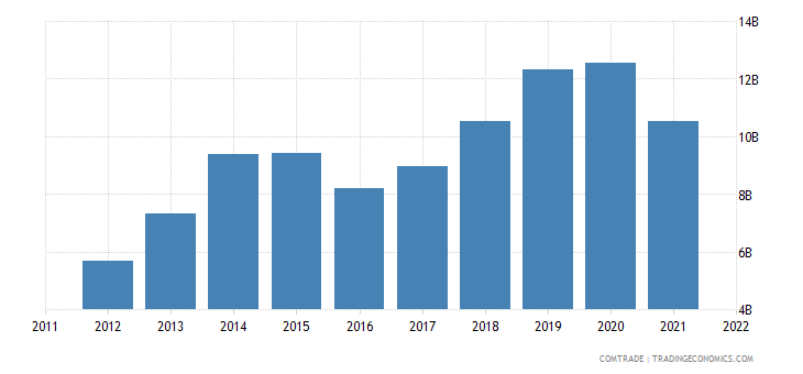 china exports myanmar