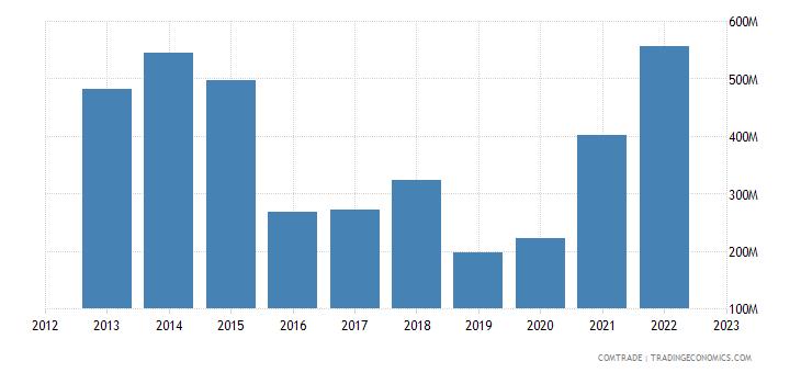 china exports namibia