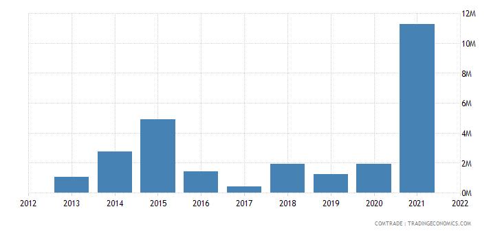 china exports nauru