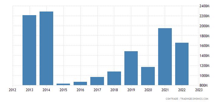 china exports nepal