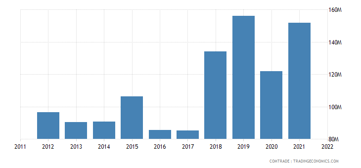 china exports new caledonia