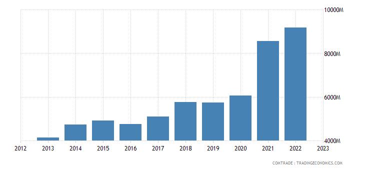china exports new zealand
