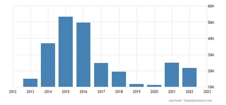 china exports nicaragua iron steel