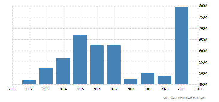 china exports nicaragua
