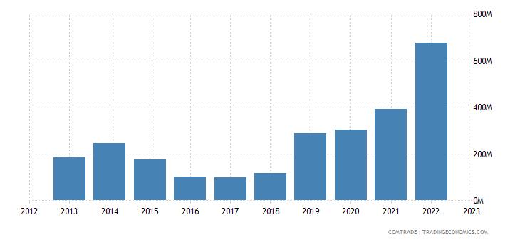 china exports niger
