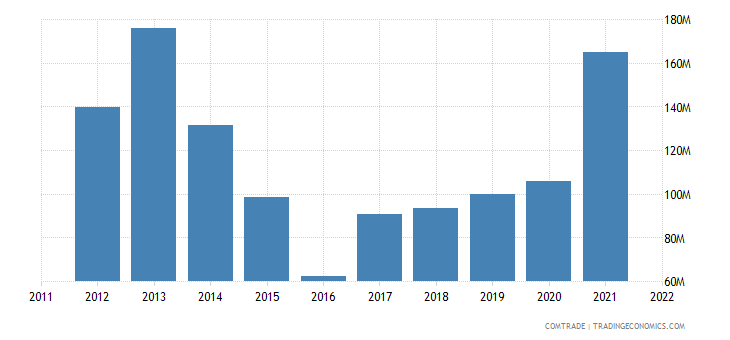 china exports nigeria aluminum bars rods profiles