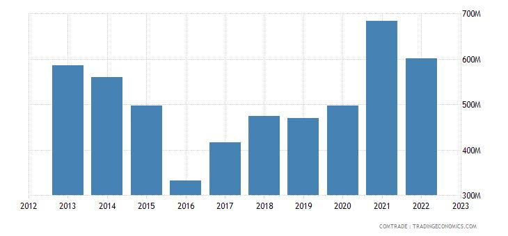 china exports nigeria aluminum