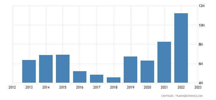 china exports nigeria articles aluminum
