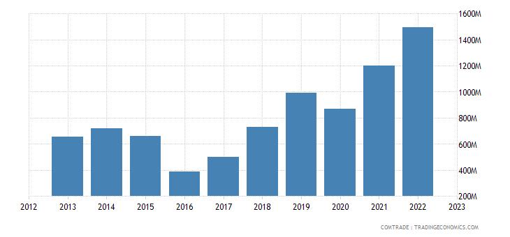china exports nigeria articles iron steel