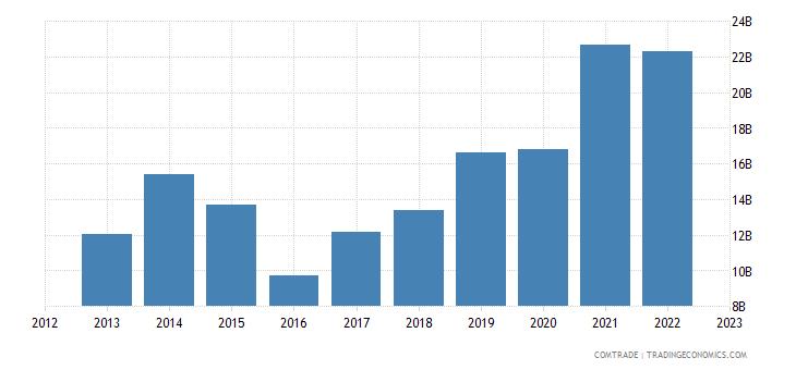 china exports nigeria