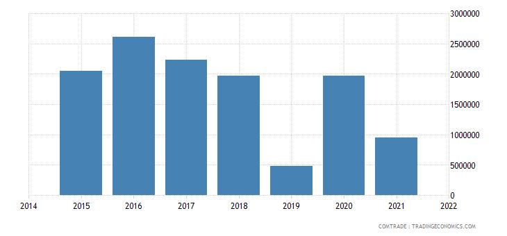 china exports norfolk island