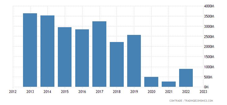 china exports north korea