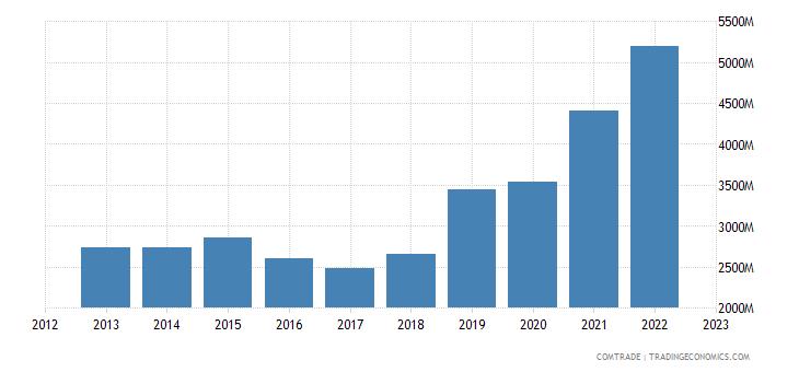 china exports norway